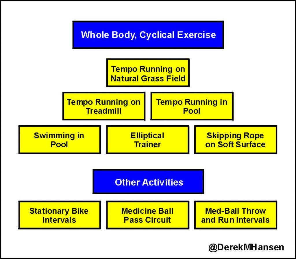 Tempo Hierarchy