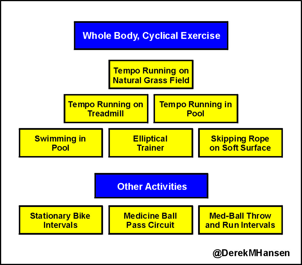 Specialization Is Becoming More And Prevalent Athletes Need To Balance Off These Training Demands With A Healthy Dose Of Extensive Tempo