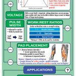 Infographic:  Electrical Muscle Stimulation